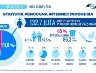 Pengguna Internet di Indonesia 132,7 Juta