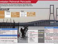 Pembangunan Jembatan Pancasila Palmerah Dibiayai Belanda